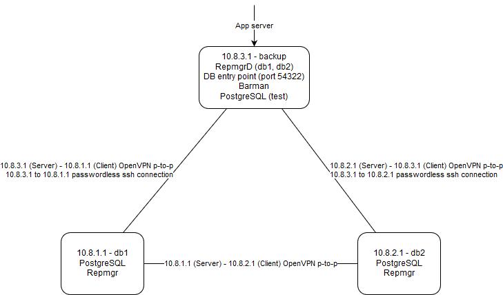 Fault tolerant PostgreSQL cluster with automatic failover using